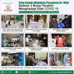 KEGIATAN YANG SUDAH DILAKUKAN LAZ AL HILAL SELAMA 3 BULAN TERAKHIR MENGHADAPI EFEK COVID-19