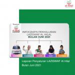 Laporan Penyaluran LAZISWAF Al Hilal Bulan Juni 2021