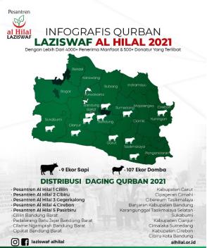 Laporan Pelaksanaan Qurban LAZISWAF Al Hilal Tahun 2021/1442 H 1